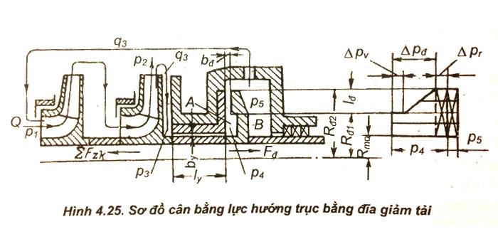 Các biện pháp cân bằng lực hướng trục trong máy bơm ly tâm